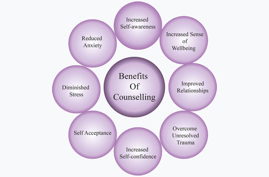 Counselling is...